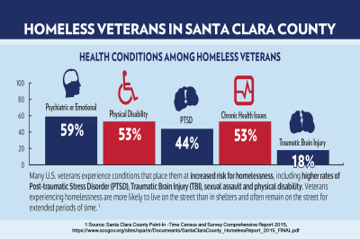 Causes of Homelessness and Veterans